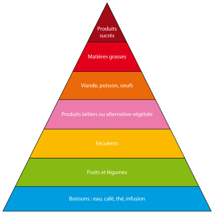 Conseils Uberti: pyramide alimentation équilibrée