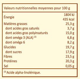 """tableau valeurs nutritionnelles - article Uberti """"Décrypter les étiquettes"""""""